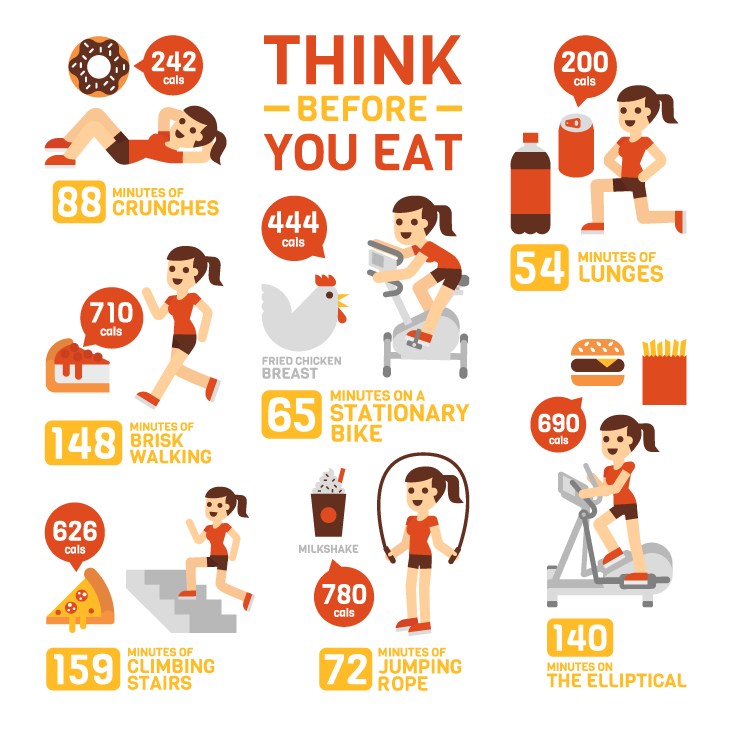 activity and calories