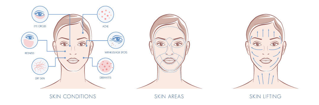 skin condition area lifting